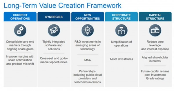 Dell Tech investment value prop