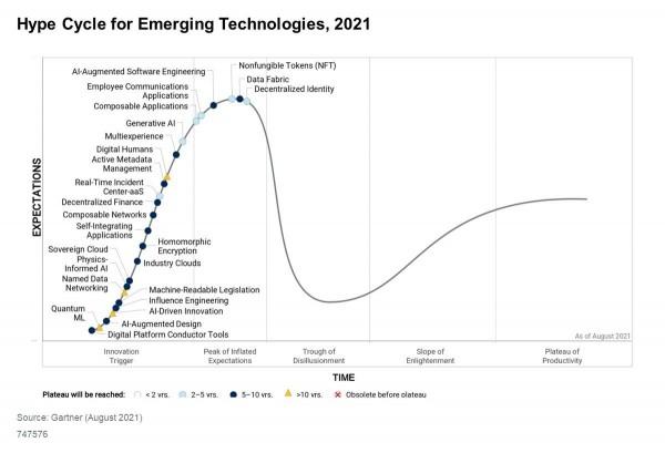 Gartner发布2021年技术成熟度曲线:非同质化代币风头正盛