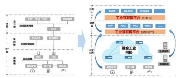 工业互联,网络先行:从智能IP打通产业数据通道开始