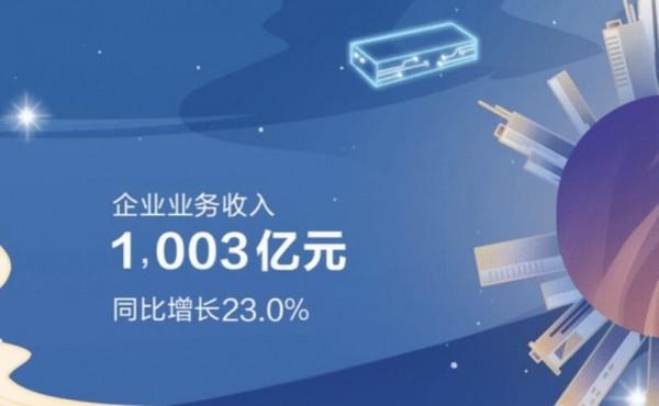 华为发布2020年年报:企业业务突破千亿,华为云增速最快