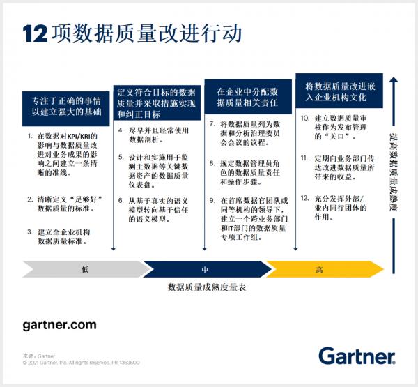 Gartner:如何改进您的数据质量