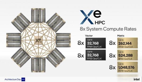 英特尔向AMD与英伟达GPU发起挑战