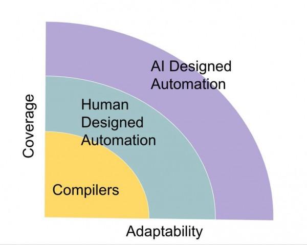 """人工智能""""上位""""会让程序员消失吗?"""