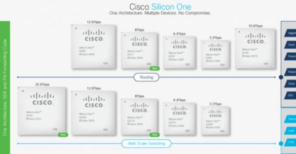 思科推出新设备保持Silicon One的势头