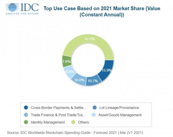 IDC:2024年全球区块链解决方案支出将近190亿美元