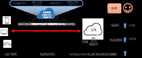 博睿数据:服务可达的数据链DNA