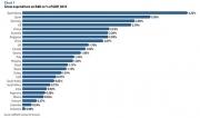 多国已对即将到来的自动化变革做了充分准备,中国仅排名12