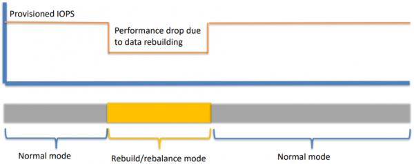 如何选择超融合(一)稳定性与数据安全性考虑