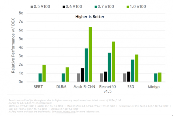 MLPerf公布最新一期榜单 NVIDIA AI创下多项纪录