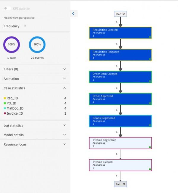 流程挖掘:从业务数据中自动发现端到端的流程